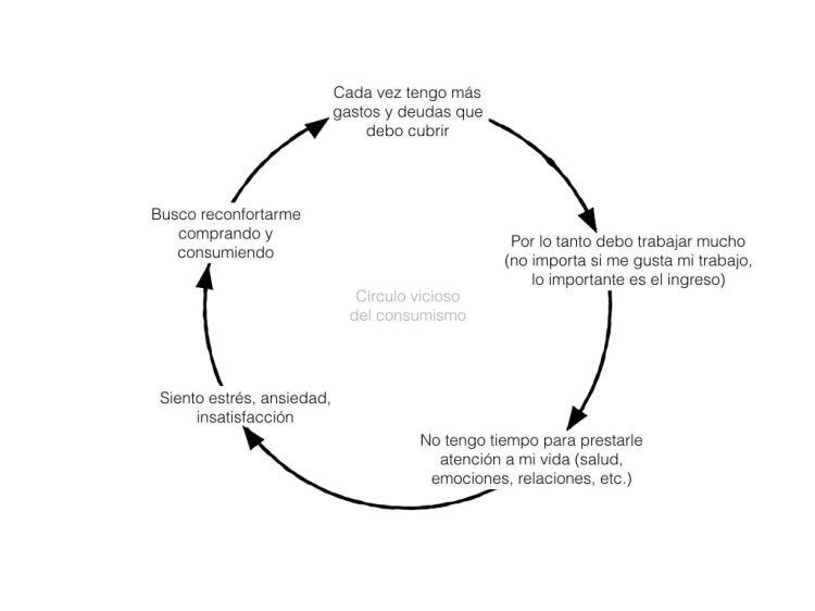 círculo del consumismo la vida minimal