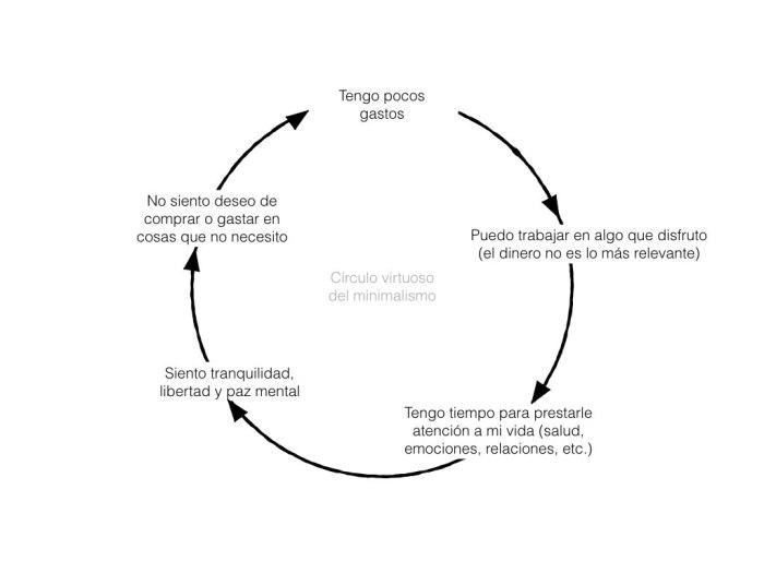 círculo virtuoso del minimalismo
